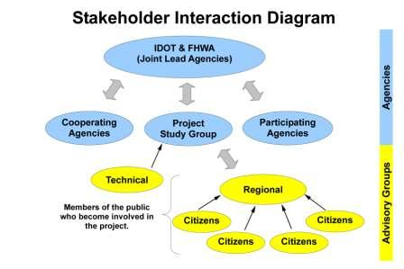 Stakeholder Interaction